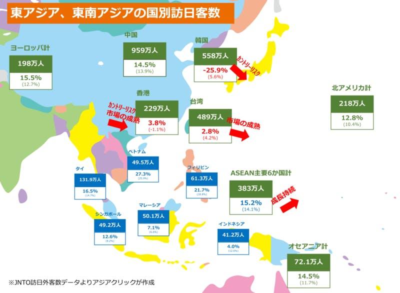 ▲[東アジア、東南アジアの国別訪日客数]:株式会社アジアクリック