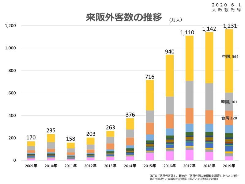 ▲[2019年来阪外客数の推移]:大阪観光局