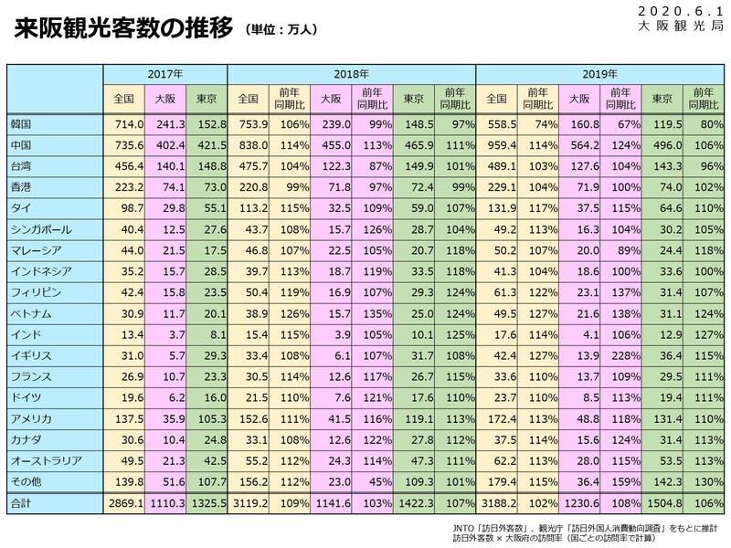 ▲[2019年来阪観光客数の推移]:大阪観光局