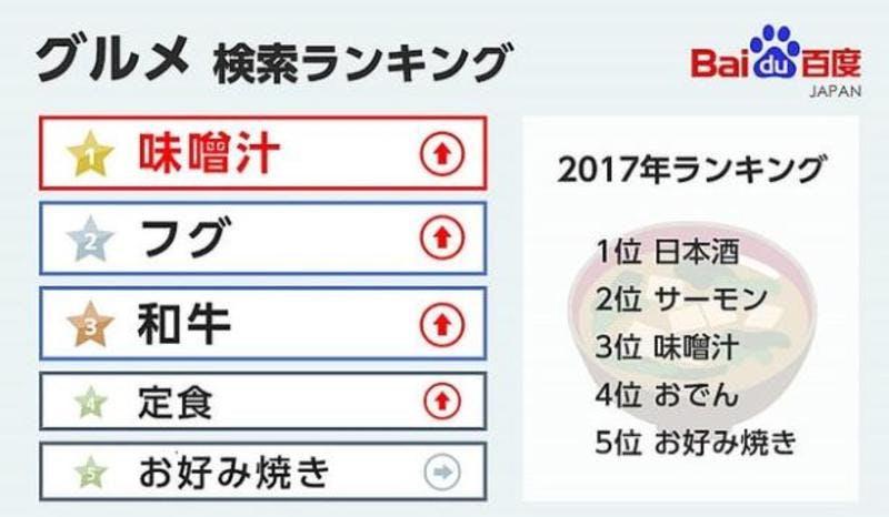 ▲バイドゥ株式会社「グルメ」検索ランキング
