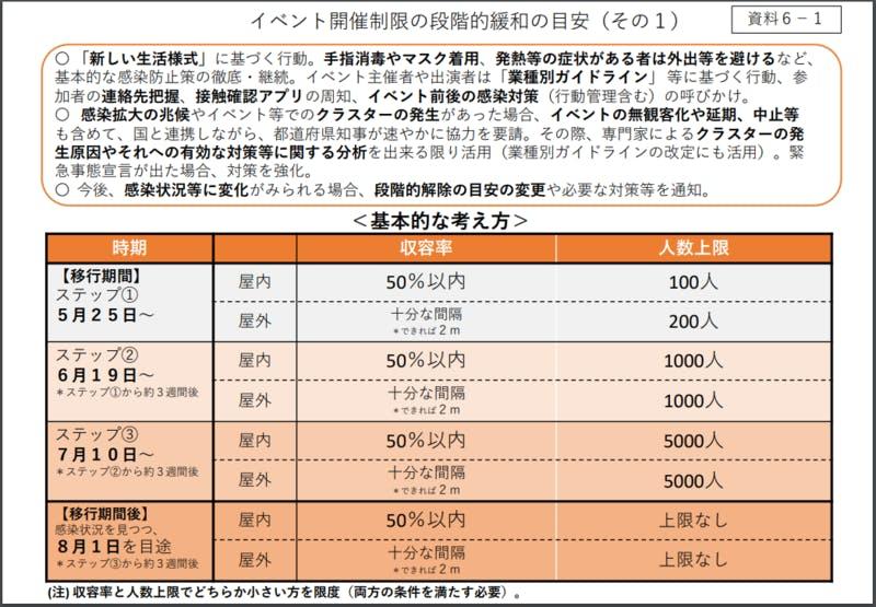 ▲[ 「新型コロナウイルス感染症対策本部(第 36 回) 」資料6-1]:厚生労働省 2020年5月25日