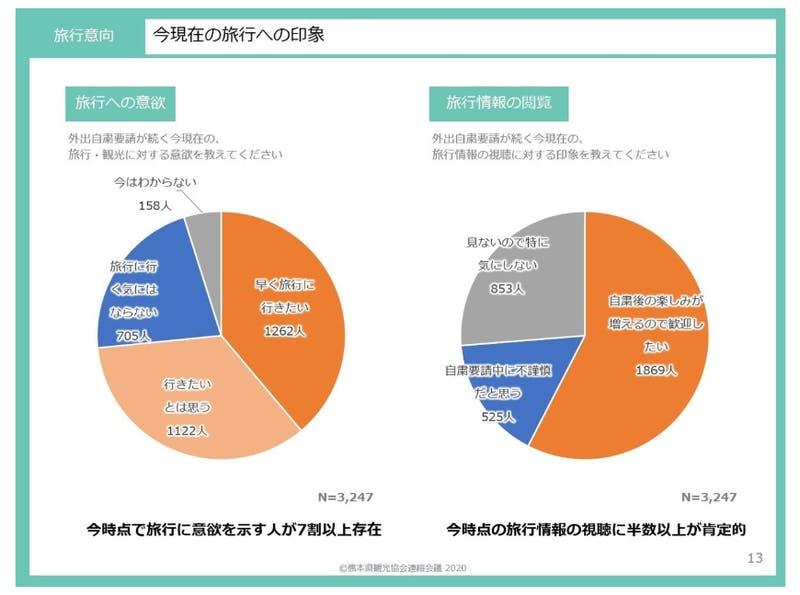 ▲[今現在の旅行への印象]:熊本県観光協会:新型コロナウイルス感染症 収束後の旅行・観光に関する意識調査