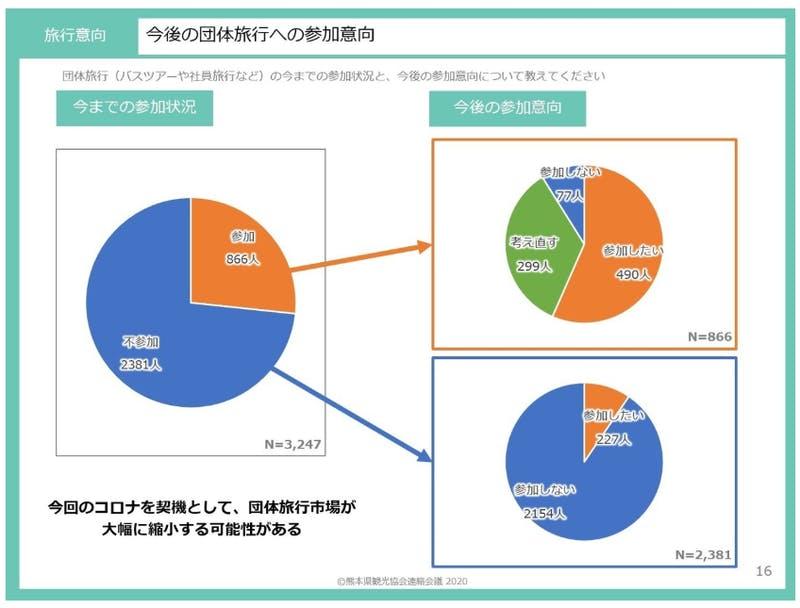 ▲[今後の団体旅行への参加意向]:熊本県観光協会:新型コロナウイルス感染症 収束後の旅行・観光に関する意識調査