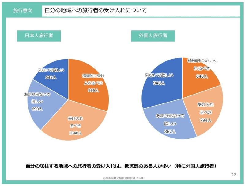 ▲[自分の地域への旅行者の受け入れ]:熊本県観光協会:新型コロナウイルス感染症 収束後の旅行・観光に関する意識調査