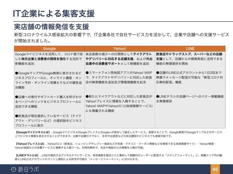 ▲[新型コロナウイルス業種別対応・支援まとめ]:訪日コムレポート