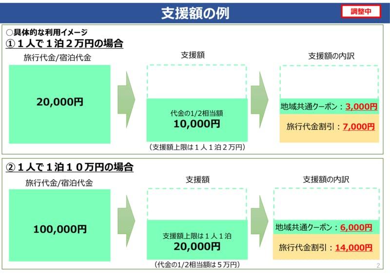▲「Go To トラベル事業」支援額の例
