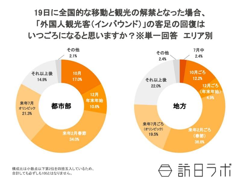 2020年6月外国人観光客の客足回復、都市地方別調査