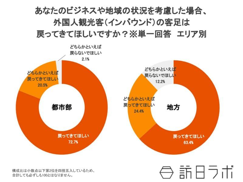 2020年6月外国人観光客の客足回復への期待感、都市地方別調査