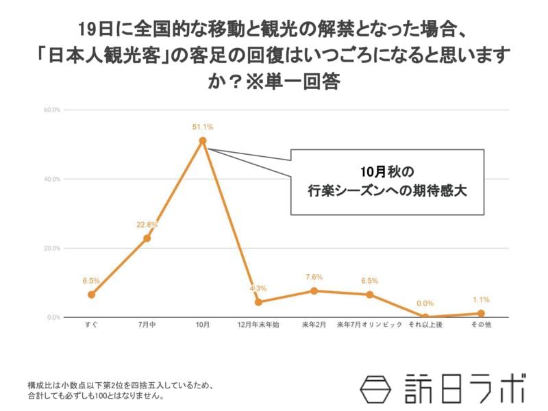 2020年6月日本人観光客の客足の回復調査