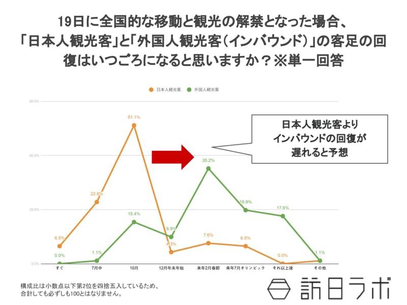 2020年6月日本人観光客と外国人観光客(インバウンド)の客足の回復比較調査