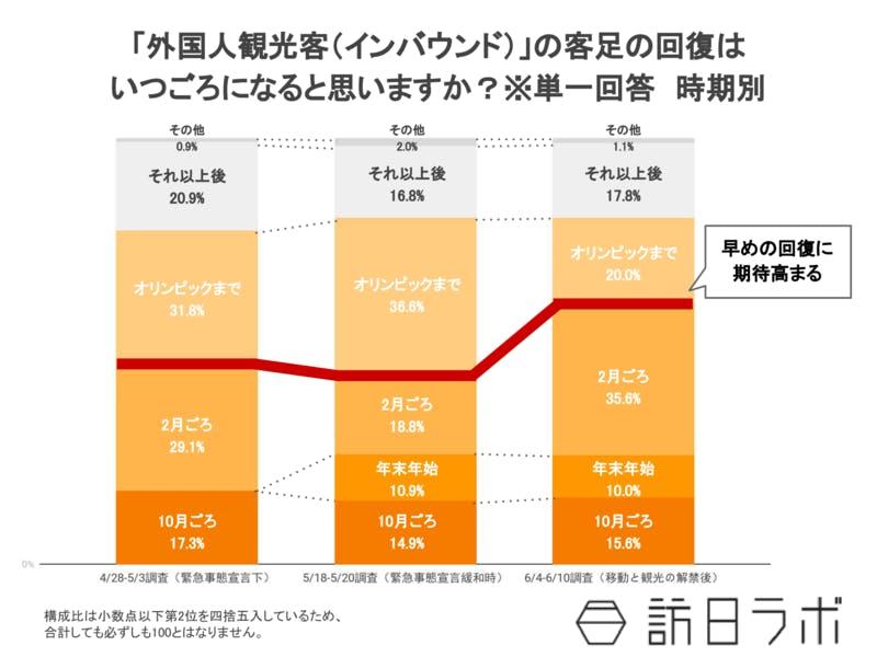 外国人観光客(インバウンド)の客足の回復時系列比較
