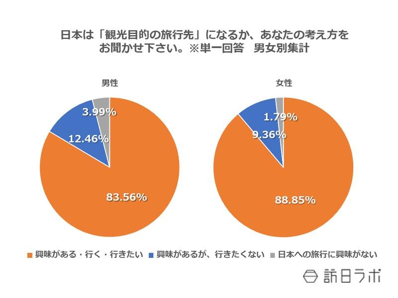 日本は「観光目的の旅行先」になるか、あなたの考え方をお聞かせ下さい。※単一回答 男女別集計