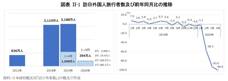 訪日外国人旅行者数及び前年同月比の推移