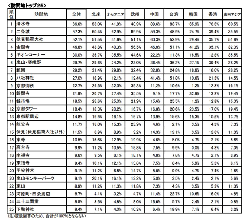 京都市の外国人観光客訪問地ランキング トップ25