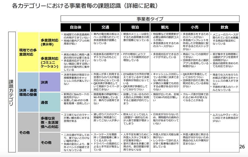 各カテゴリーにおける事業者毎の課題認識(詳細に記載)