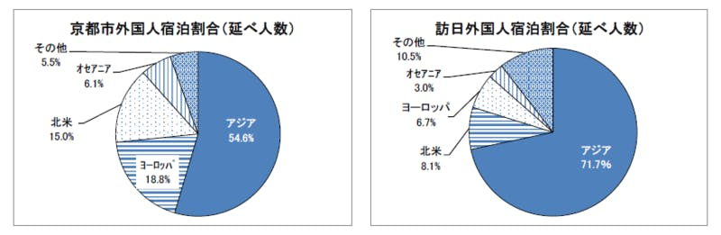 京都市と全国の外国人宿泊割合の比較
