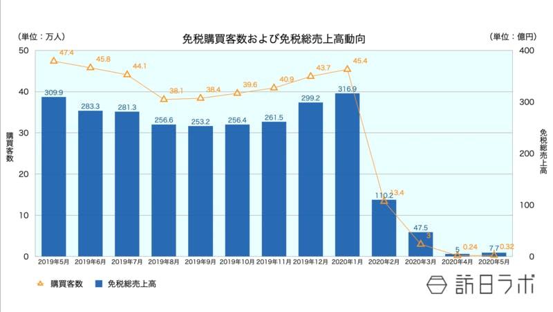 免税購買客数および免税総売上動向の推移を表したグラフ