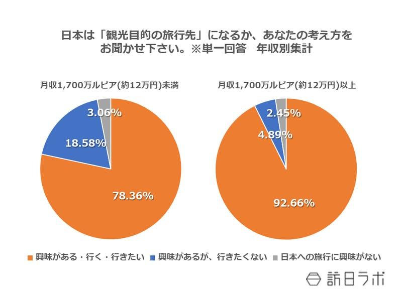 日本は「観光目的の旅行先」になるか、あなたの考え方をお聞かせ下さい。※単一回答 年収別集計
