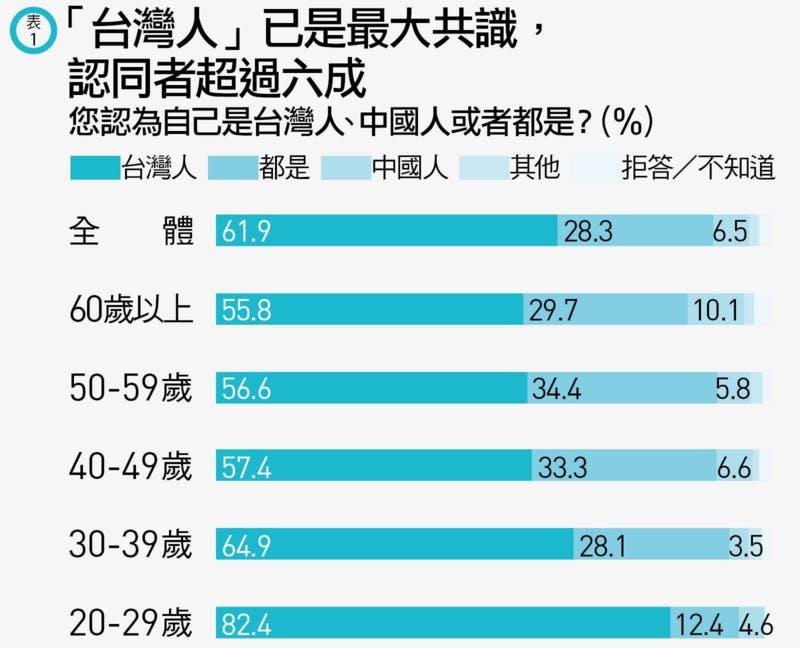 自分を台湾人と思うか、中国人と思うかの年代別回答割合