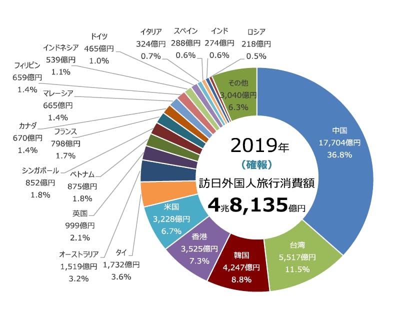 図1:訪日外国人旅行消費額円グラフ(2019年)