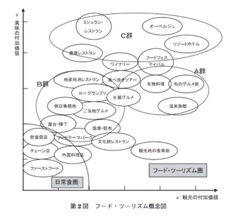 フードツーリズムの分類分け