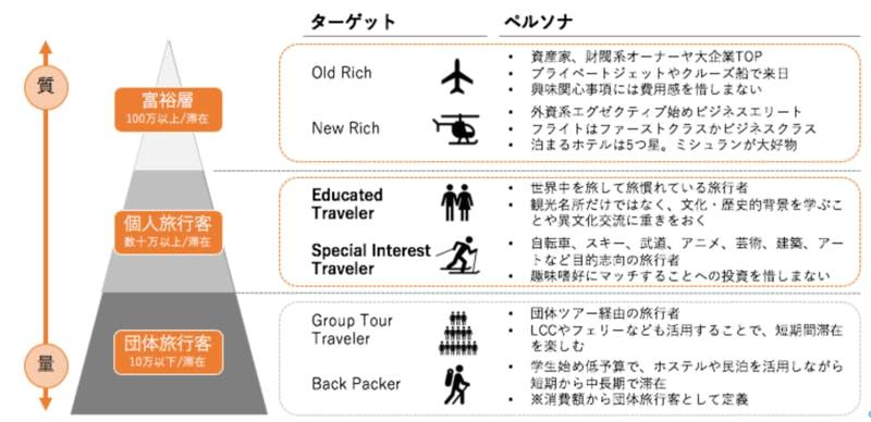 観光客の旅行の動機と消費者心理の図解
