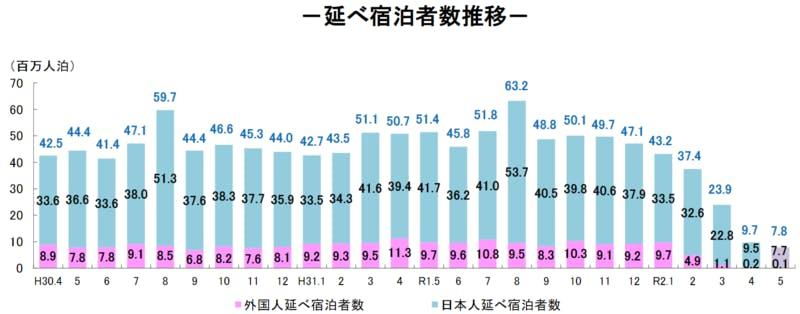 延べ宿泊者数推移のグラフ