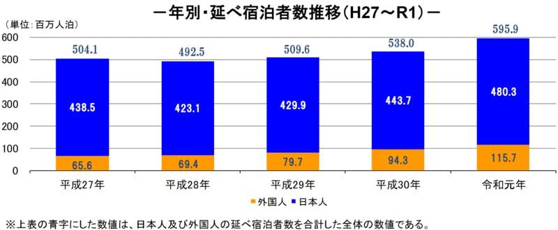 2015~2019年の延べ宿泊者数推移を表したグラフ