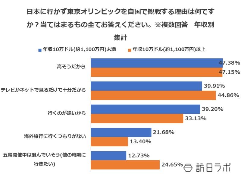 日本に行かず東京オリンピックを自国で観戦する理由は何ですか?当てはまるもの全てお答えください。※複数回答 年収別集計