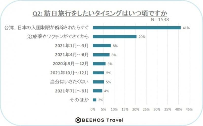 ▲[訪日旅行をしたいタイミング]:Beenos Travel株式会社 調査結果より
