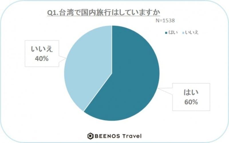 ▲[台湾での国内旅行の有無]:Beenos Travel株式会社 調査結果より