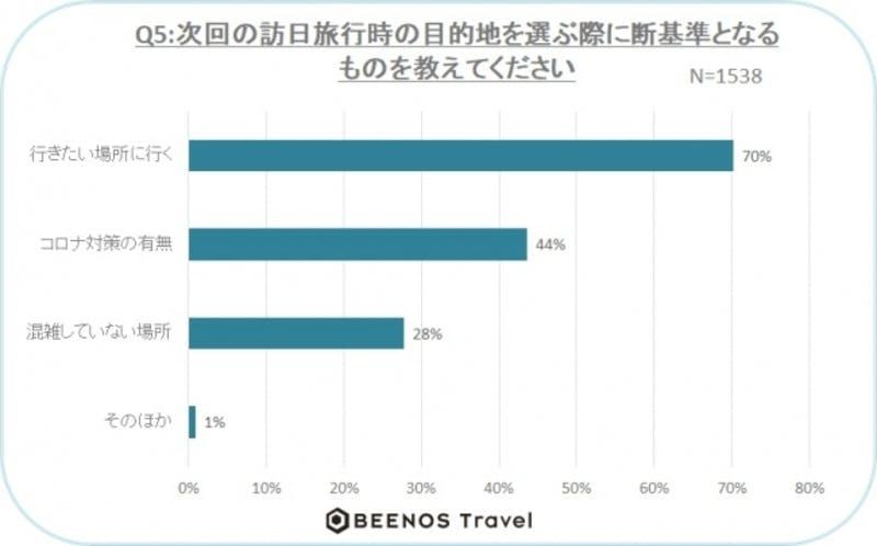 ▲[次回の訪日旅行の目的地を選ぶ際の判断基準]:Beenos Travel株式会社 調査結果より
