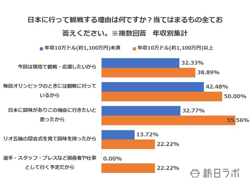 日本に行って観戦する理由は何ですか?当てはまるもの全てお答えください。※複数回答 年収別集計