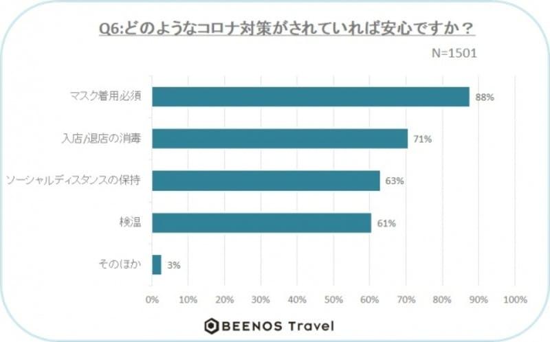 ▲[どのようなコロナ対策がされていれば安心か]:Beenos Travel株式会社 調査結果より