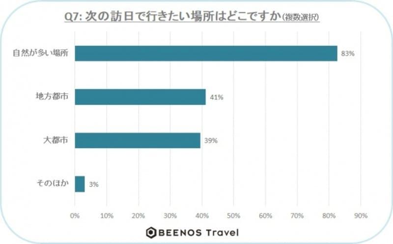 ▲[次の訪日で行きたい場所]:Beenos Travel株式会社 調査結果より