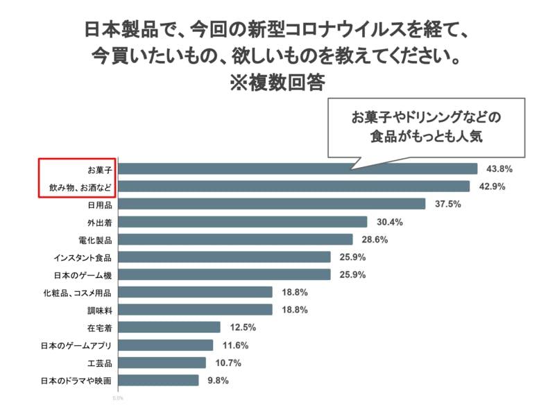 訪日経験者に聞く日本製品で、今回の新型コロナウイルスを経て、今買いたいもの、欲しいもの調査結果