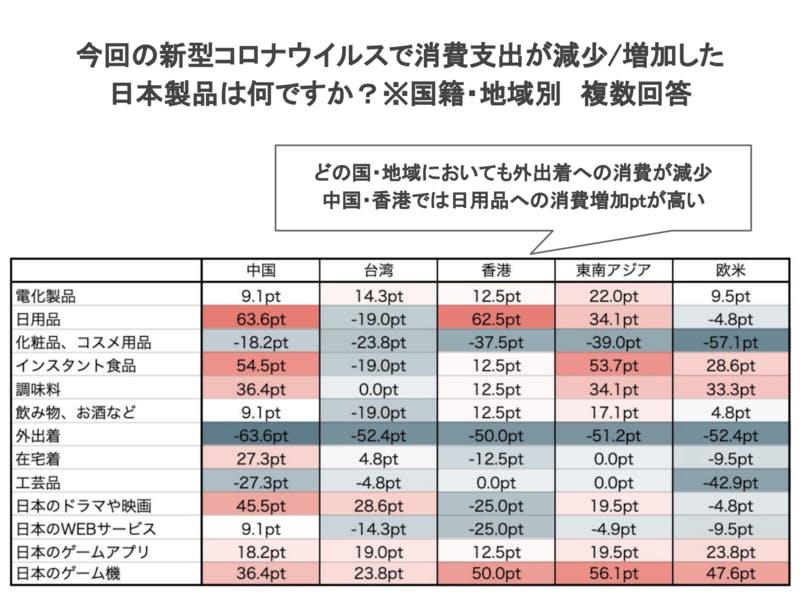 中国、台湾、香港、東南アジア、欧米訪日経験者に聞く今回の新型コロナウイルスで消費支出が減少/増加した日本製品調査結果