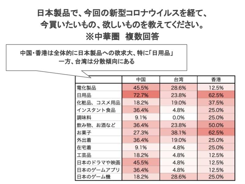 中国、台湾、香港訪日経験者に聞く日本製品で、今回の新型コロナウイルスを経て、今買いたいもの、欲しいもの調査結果