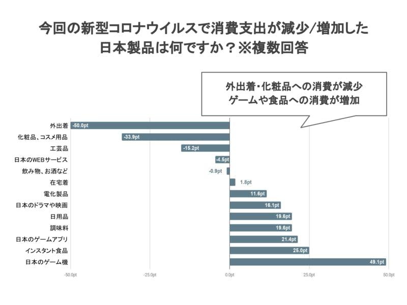 今回の新型コロナウイルスで消費支出が減少/増加した日本製品 訪日経験者に聞く 調査結果