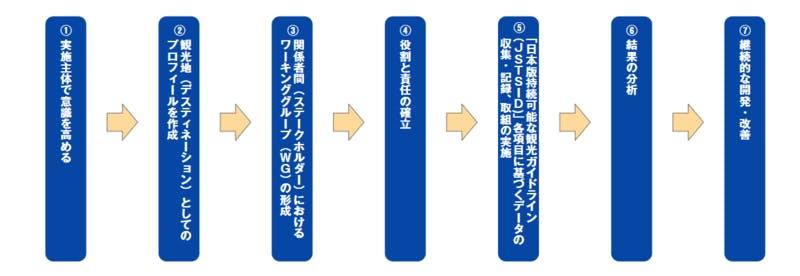 「日本版持続可能な観光ガイドライン」指標導入のステップ