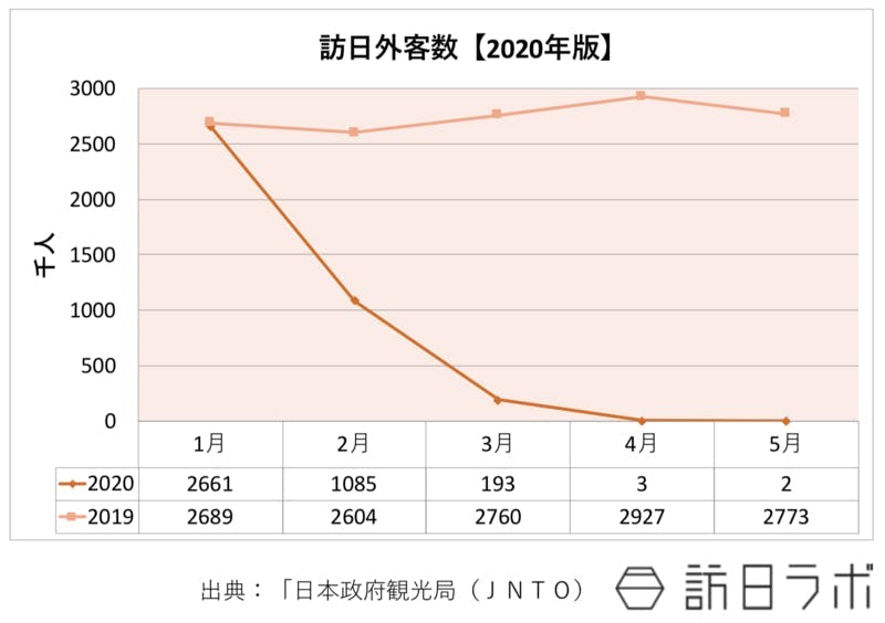 2019年と2020年それぞれの、1月から5月まで各月の訪日外国人数をグラフで示したもの