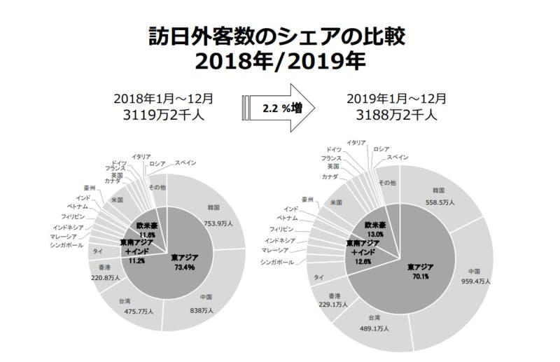 2018年と2019年の訪日外国人数について、国籍別の比率を円グラフで示したもの