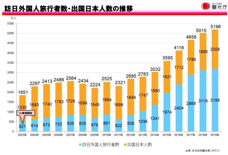 2003年から2019年までの、訪日外国人旅行者数と出国日本人数の推移を表した棒グラフ