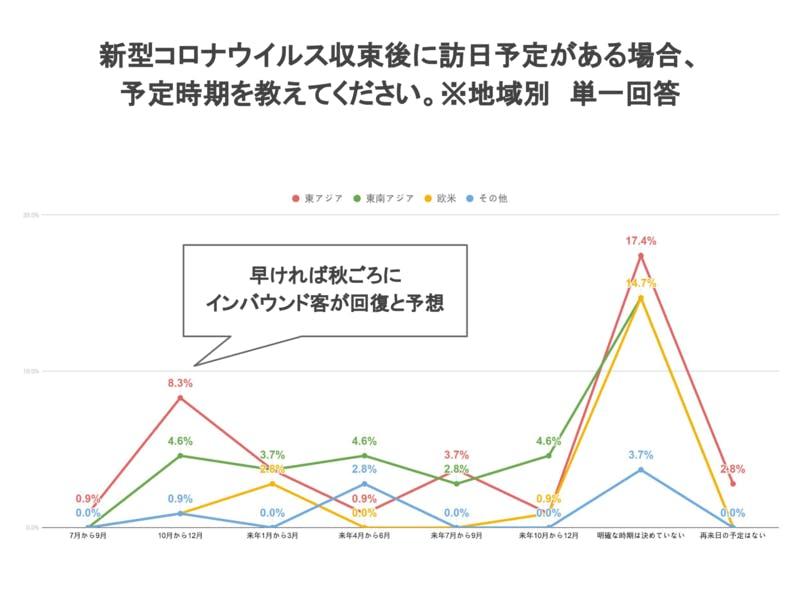 新型コロナウイルス収束後に訪日予定時期 台湾 香港 中国 東南アジア 欧米 調査結果