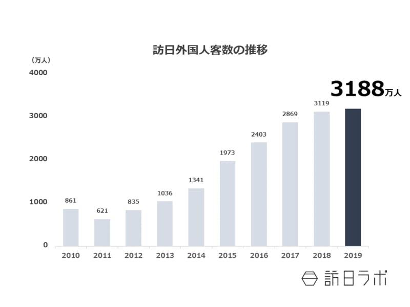 訪日外国人数の推移