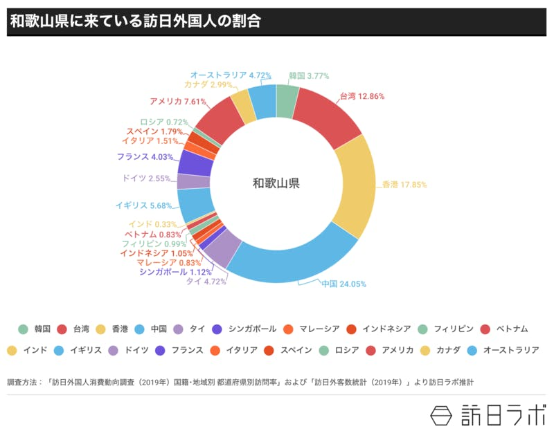 ▲[和歌山県に来ている訪日外国人の割合]:訪日ラボ