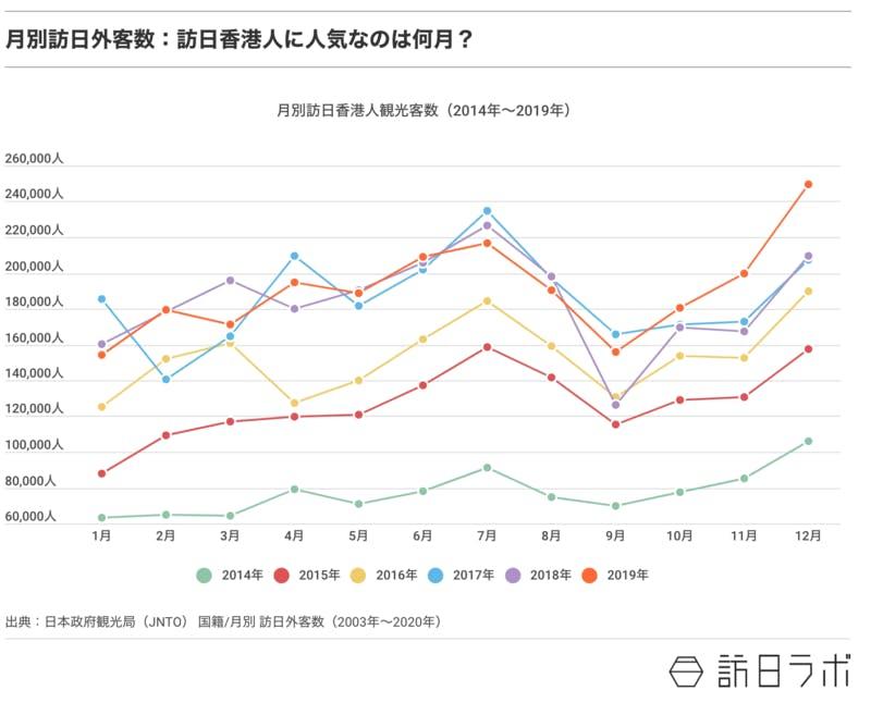 ▲[月別訪日外客数:訪日香港人に人気なのは何月?]:訪日ラボ