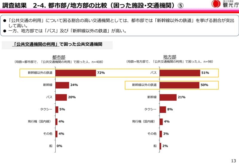訪日外国人が「公共交通機関の利用」で困った状況をエリア別で比較