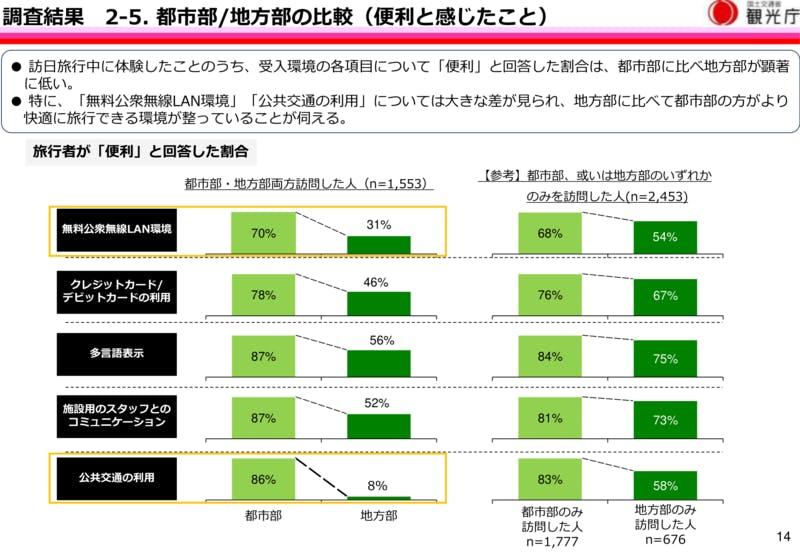 訪日外国人が「便利と感じた」項目をエリア別で比較