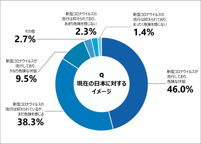 コロナウイルスに関する日本のイメージ